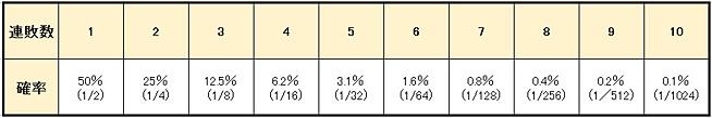 ac29b0c32f989f07fc90f513c0ded772 - グランマーチンゲール法の特徴や使い方を解説。メリットとデメリットを知って「グランマーチンゲール法」で利益を増やそう!