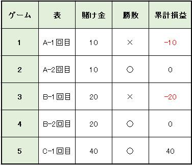 b7dadc55f9f8e68b2f26a0e586cb4d6d - バカラの攻略・必勝法   31システム法の説明。実践シミュレーションの検証、期待値と確率の解説