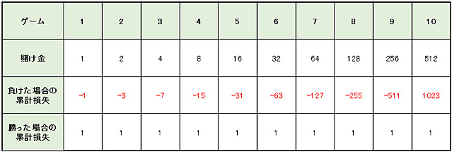 c0c1483176d33b47c1e15bbf86a571e3 1 - 3倍マーチンゲール法の特徴や使い方を解説。メリットとデメリットを知って「3倍マーチンゲール法」で利益を増やそう!