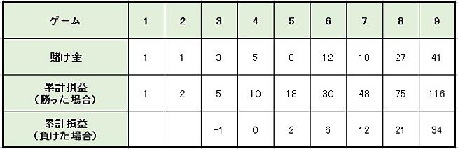 ec5673fd19c96eac8cd5eaa32d48dbaa - イーストコーストプログレッション法の特徴や使い方を解説。メリットとデメリットを知って「イーストコーストプログレッション法」で利益を増やそう!